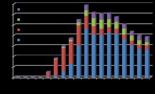 2010年の女性がんの年齢別罹患率(対人口10万人)