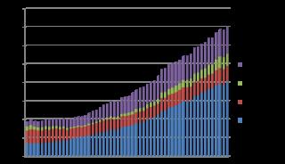 1973年-2013年の女性がん死亡率の推移(対人口10万人)